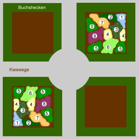 Beispielanordnung im Bauerngarten: Beispielanordnung: 1=Borretsch, 2=Petersilie, 3=Kapuzinerkresse, 4=Ringelblume, 5=Kerbel, 6=Schnittlauch, 7=Tagetes, 8=Malve